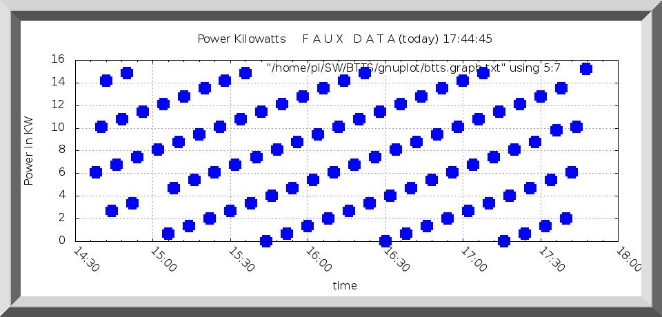 Bourne Tidal Test Power Chart